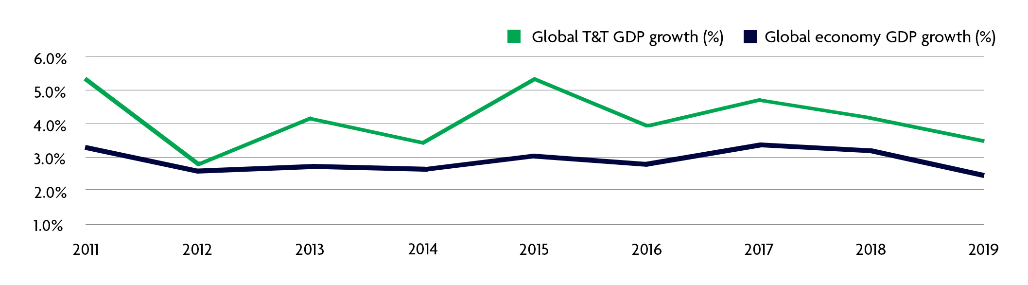 WTTC EIR Global Growth Graph